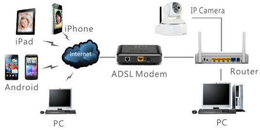 camere wireless daromcom
